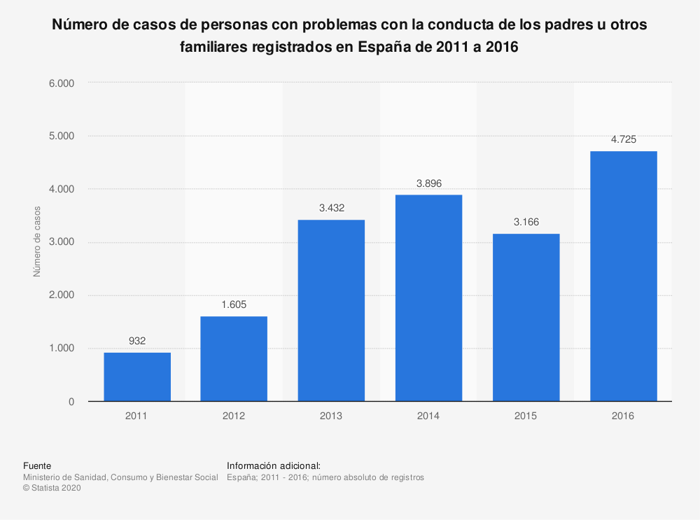 Estadística: Número de casos de personas con problemas con la conducta de los padres u otros familiares registrados en España de 2011 a 2016 | Statista