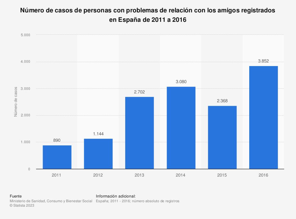 Estadística: Número de casos de personas con problemas de relación con los amigos registrados en España de 2011 a 2016 | Statista