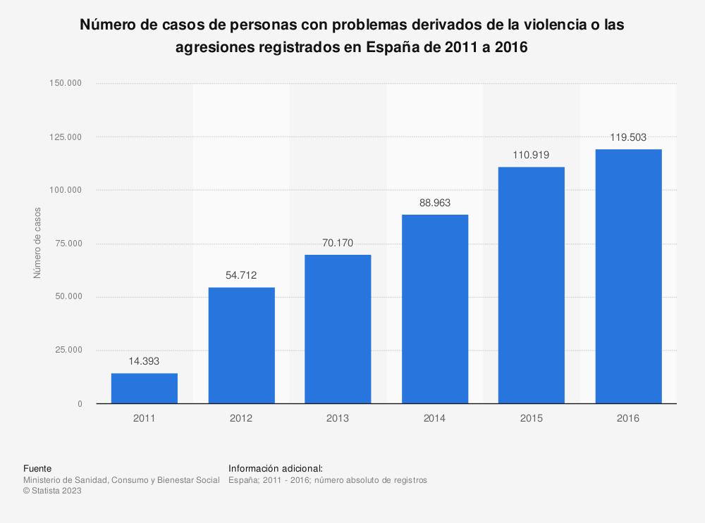 Estadística: Número de casos de personas con problemas derivados de la violencia o las agresiones registrados en España de 2011 a 2016   Statista