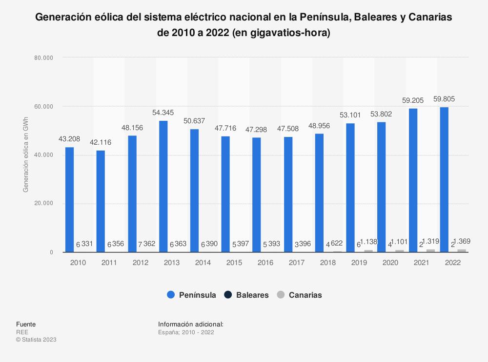 Estadística: Generación eólica del sistema eléctrico nacional en la Península, Baleares y Canarias de 2010 a 2018 (en gigavatios-hora) | Statista