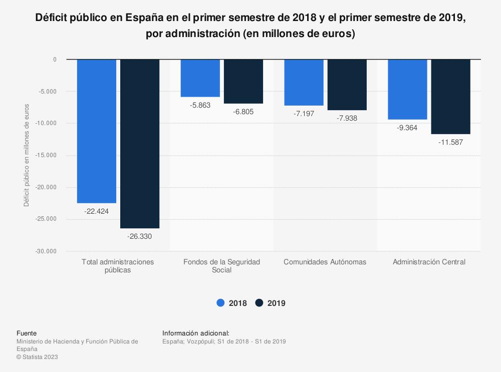 Estadística: Déficit público en España en el primer semestre de 2018 y el primer semestre de 2019, por administración (en millones de euros)   Statista