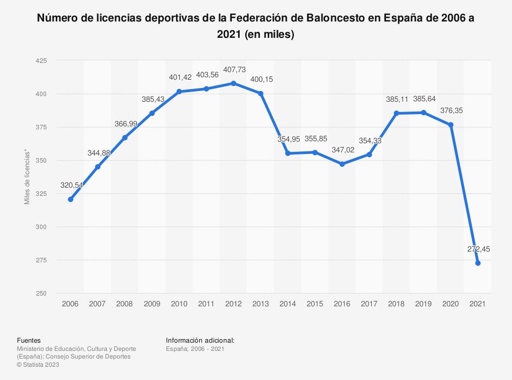 Estadística: Número de licencias deportivas de la Federación de Baloncesto en España de 2006 a 2019 (en miles) | Statista