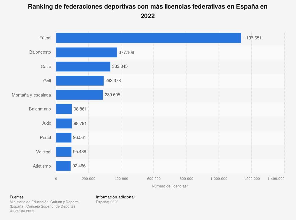 Estadística: Ranking de federaciones deportivas con más licencias federativas en España en 2019 | Statista