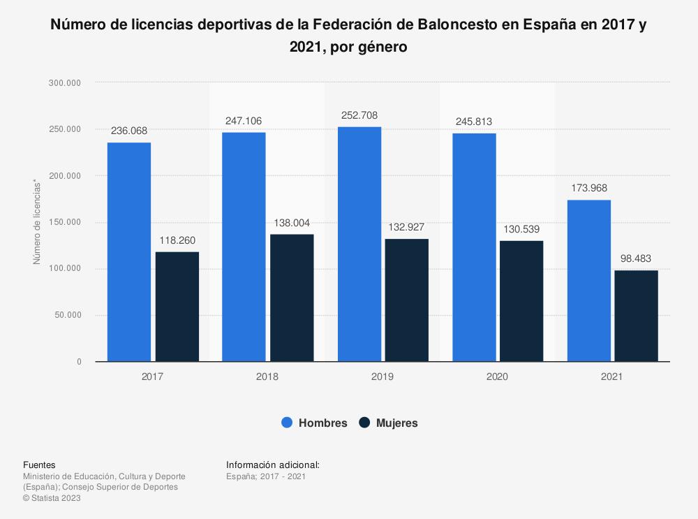 Estadística: Número de licencias deportivas de la Federación de Baloncesto en España en 2017 y 2019, por género | Statista