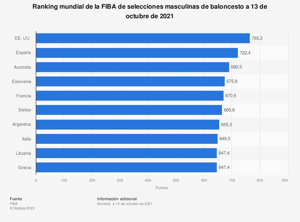 Estadística: Ranking mundial de la FIBA de selecciones de baloncesto masculino a 16 de septiembre de 2019 | Statista