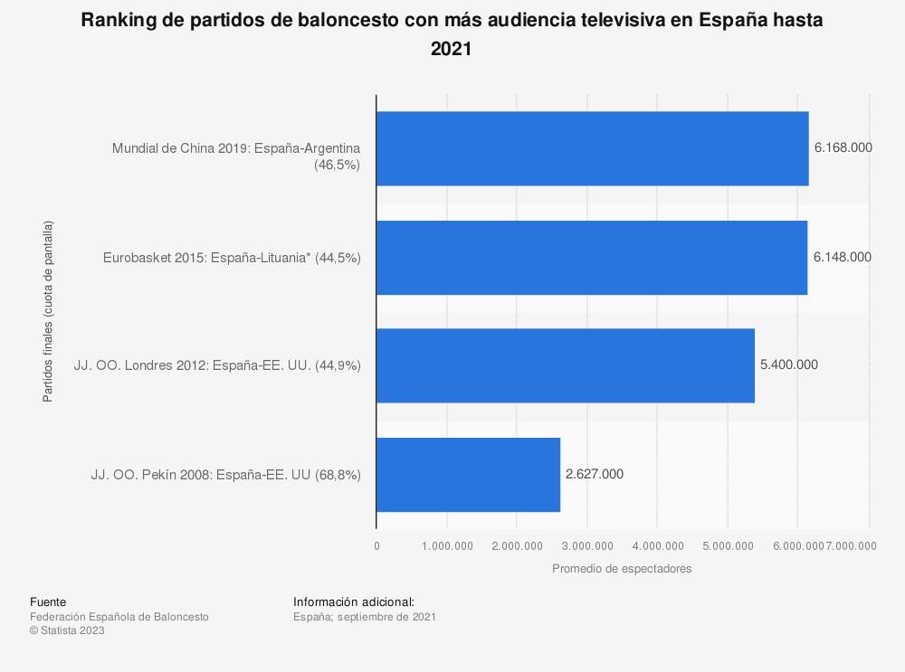 Estadística: Ranking de partidos de baloncesto con más audiencia televisiva en España hasta 2019 | Statista