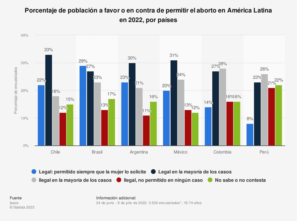 Estadística: Porcentaje de población a favor o en contra de permitir el aborto en América Latina en 2018, por países | Statista