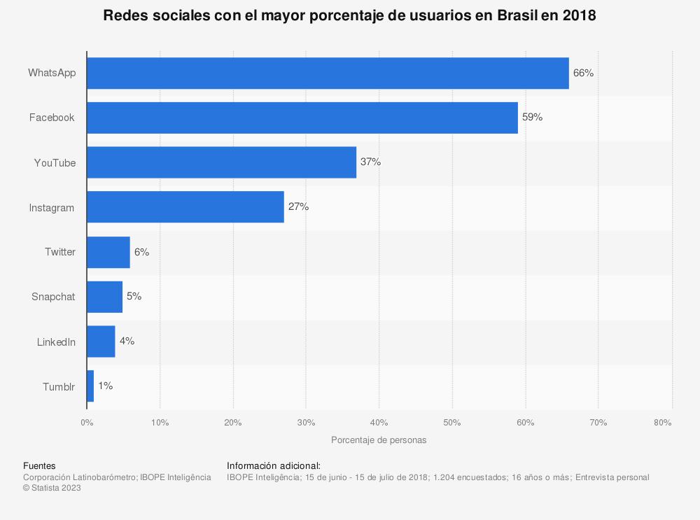 Estadística: Redes sociales con el mayor porcentaje de usuarios en Brasil en 2018 | Statista