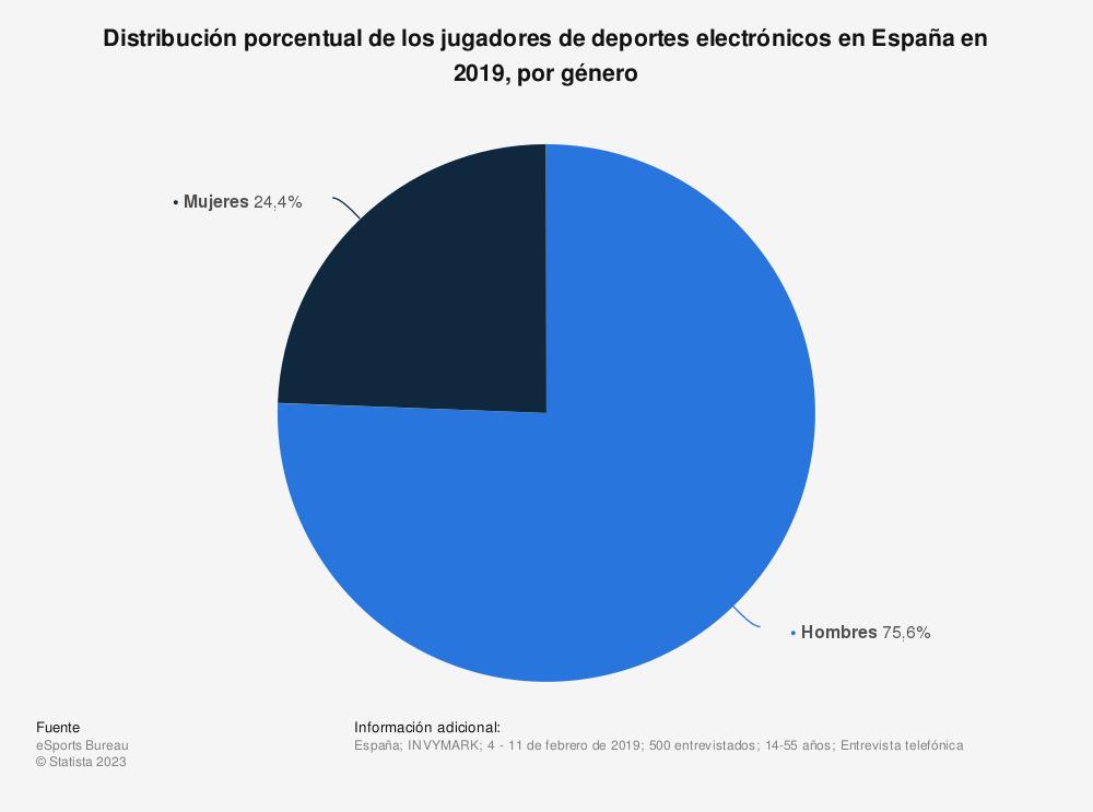 Estadística: Distribución porcentual de los jugadores de deportes electrónicos en España en 2019, por género  | Statista