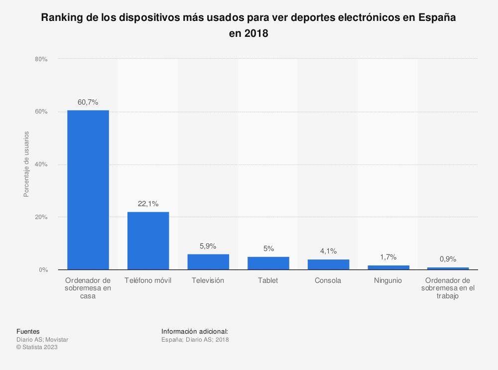 Estadística: Ranking de los dispositivos más usados para ver deportes electrónicos en España en 2018 | Statista