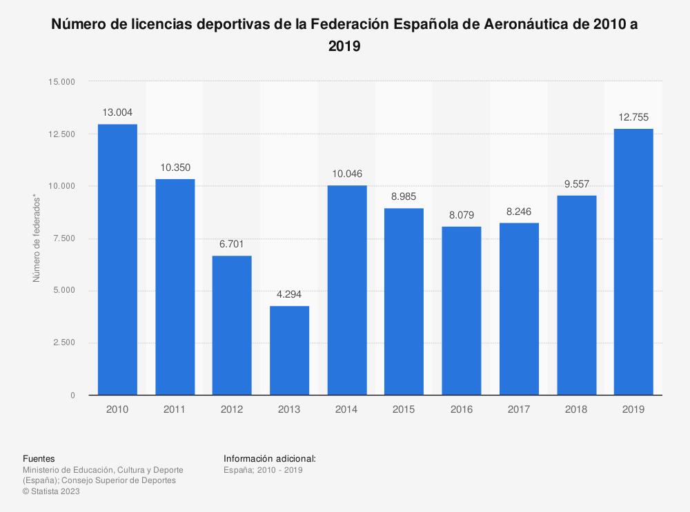 Estadística: Número de licencias deportivas de la Federación Española de Aeronáutica de 2010 a 2019 | Statista