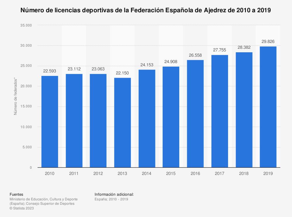Estadística: Número de licencias deportivas de la Federación Española de Ajedrez de 2010 a 2019 | Statista