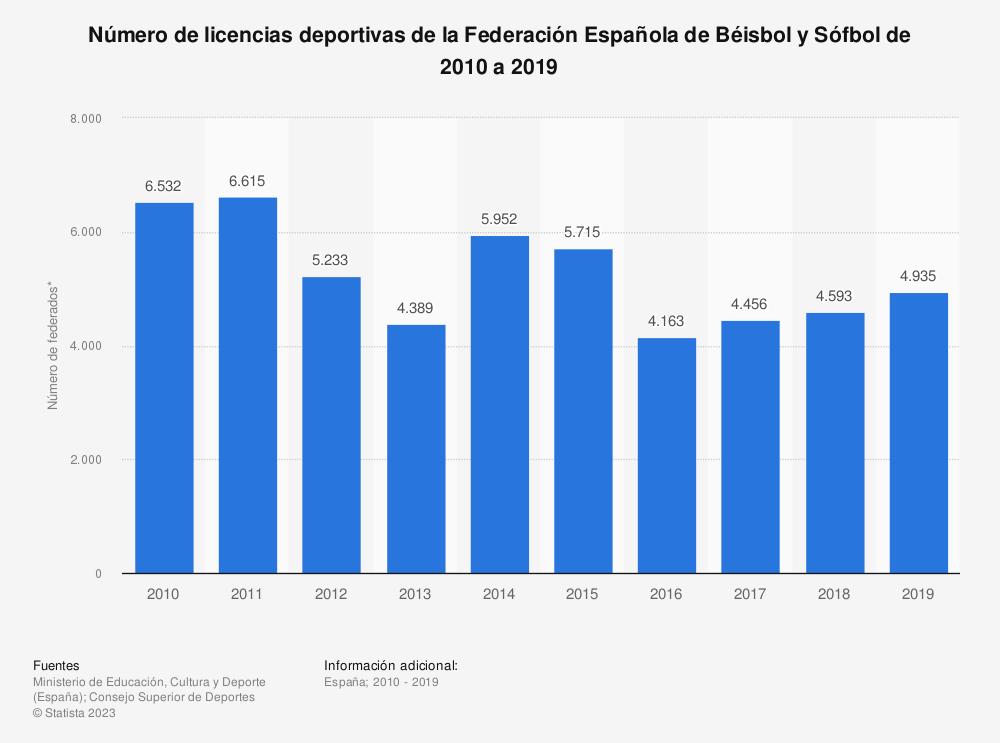 Estadística: Número de licencias deportivas de la Federación Española de Béisbol y Sófbol de 2010 a 2019 | Statista