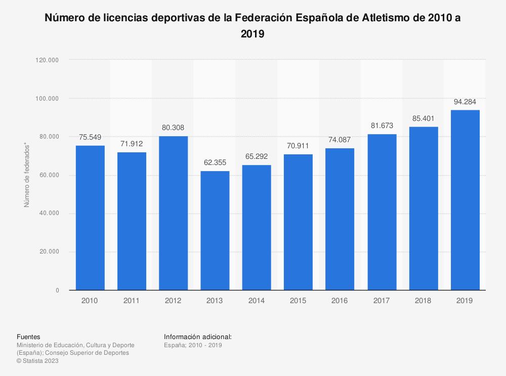 Estadística: Número de licencias deportivas de la Federación Española de Atletismo de 2010 a 2018 | Statista