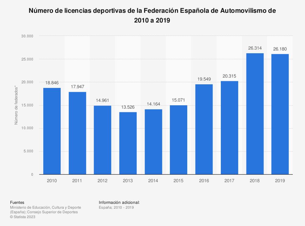 Estadística: Número de licencias deportivas de la Federación Española de Automovilismo de 2010 a 2019 | Statista