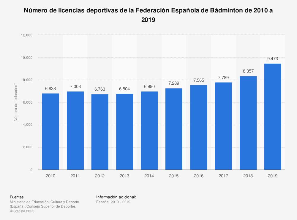 Estadística: Número de licencias deportivas de la Federación Española de Bádminton de 2010 a 2018 | Statista