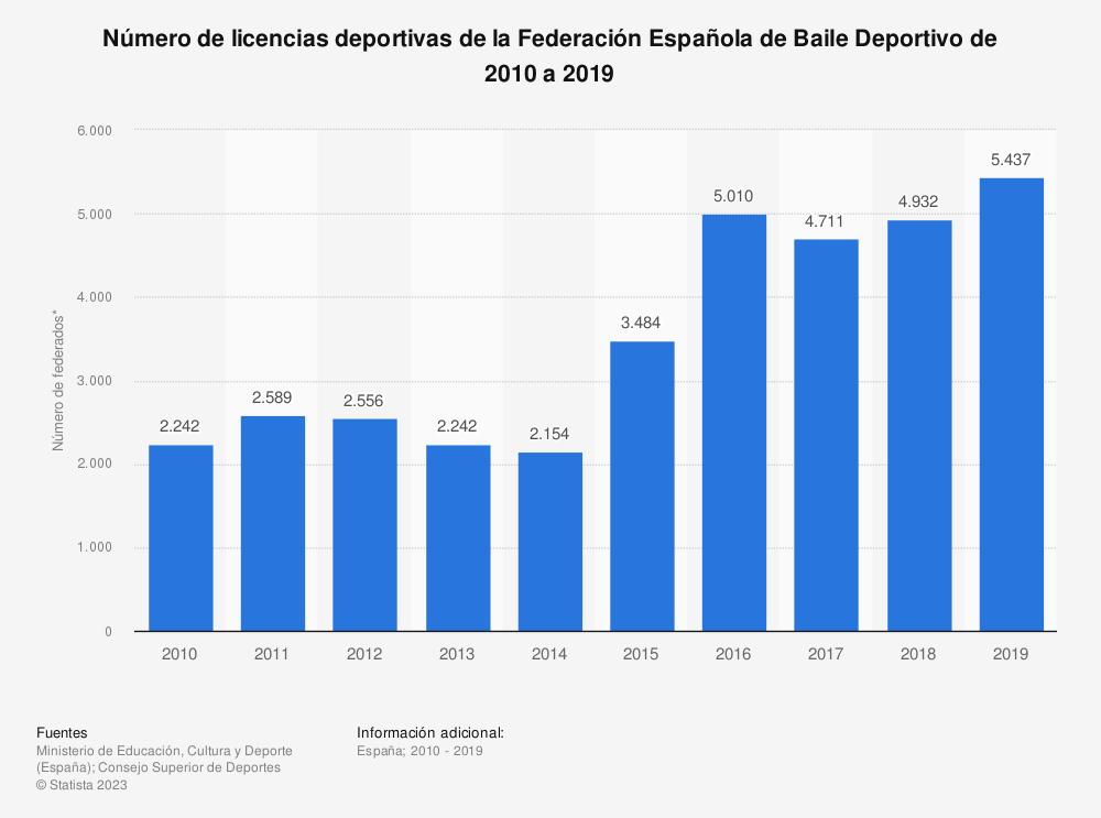 Estadística: Número de licencias deportivas de la Federación Española de Baile Deportivo de 2010 a 2019 | Statista