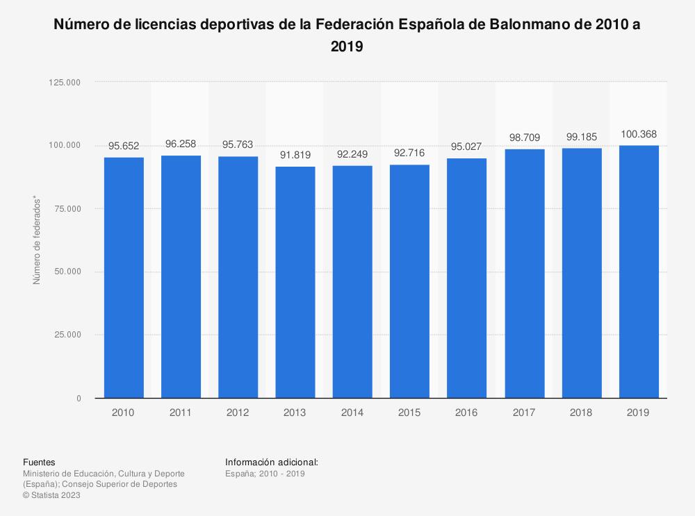 Estadística: Número de licencias deportivas de la Federación Española de Balonmano de 2010 a 2019 | Statista