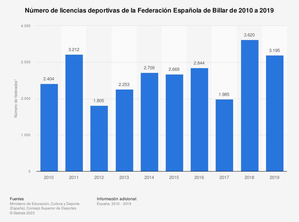 Estadística: Número de licencias deportivas de la Federación Española de Billar de 2010 a 2019 | Statista