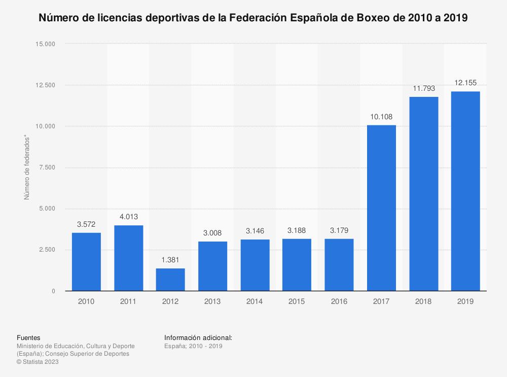 Estadística: Número de licencias deportivas de la Federación Española de Boxeo de 2010 a 2019 | Statista
