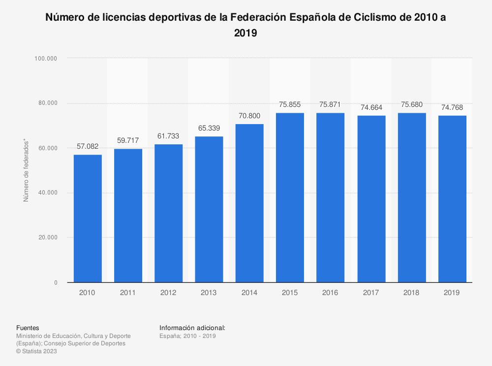 Estadística: Número de licencias deportivas de la Federación Española de Ciclismo de 2010 a 2019 | Statista