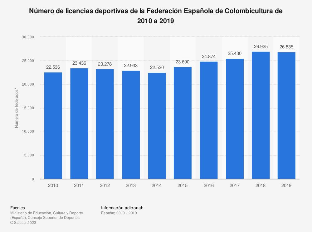 Estadística: Número de licencias deportivas de la Federación Española de Colombicultura de 2010 a 2018 | Statista