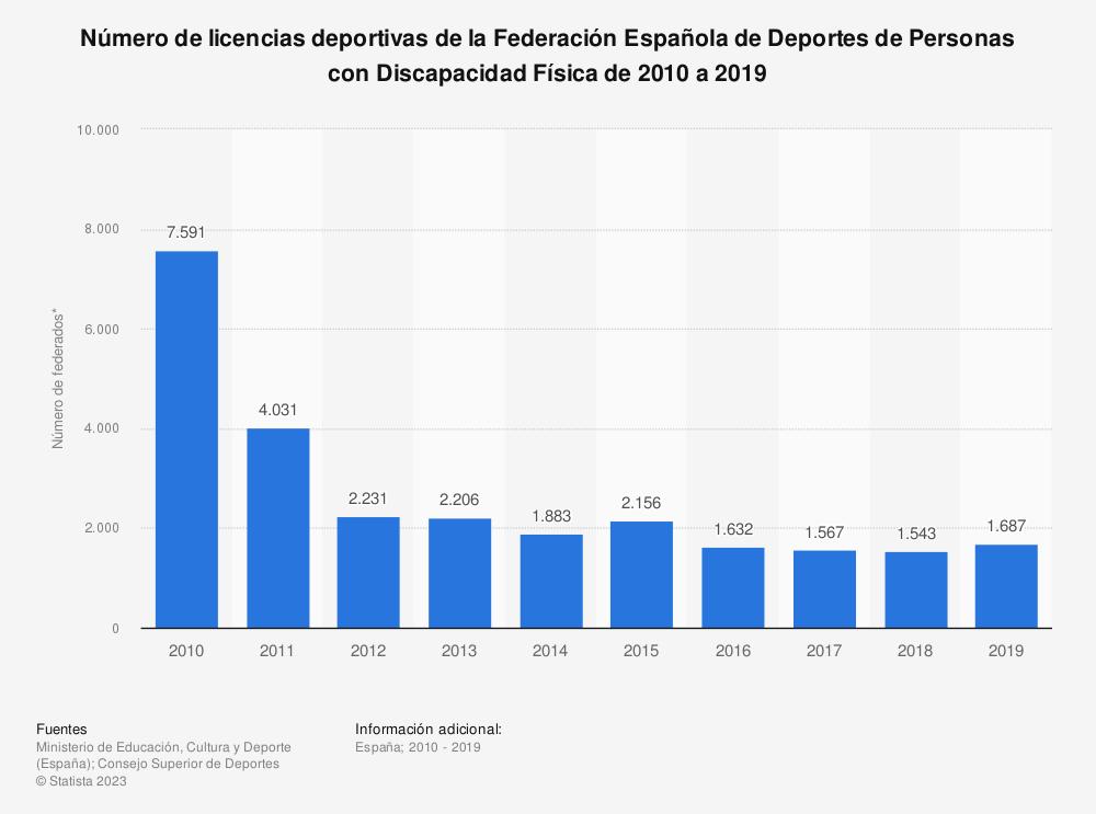 Estadística: Número de licencias deportivas de la Federación Española de Deportes de Personas con Discapacidad Física de 2010 a 2019 | Statista