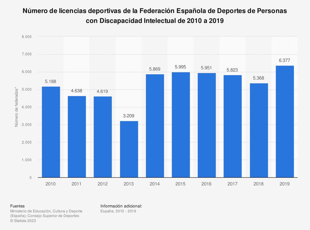 Estadística: Número de licencias deportivas de la Federación Española de Deportes de Personas con Discapacidad Intelectual de 2010 a 2019 | Statista