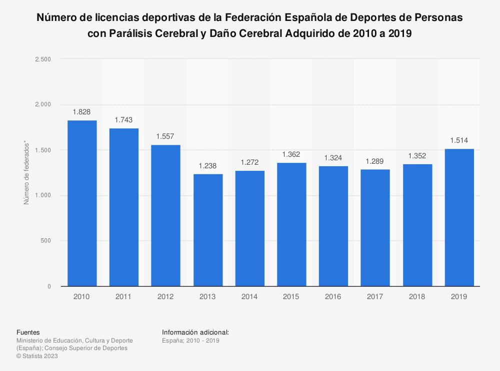 Estadística: Número de licencias deportivas de la Federación Española de Deportes de Personas con Parálisis Cerebral y Daño Cerebral Adquirido de 2010 a 2019 | Statista