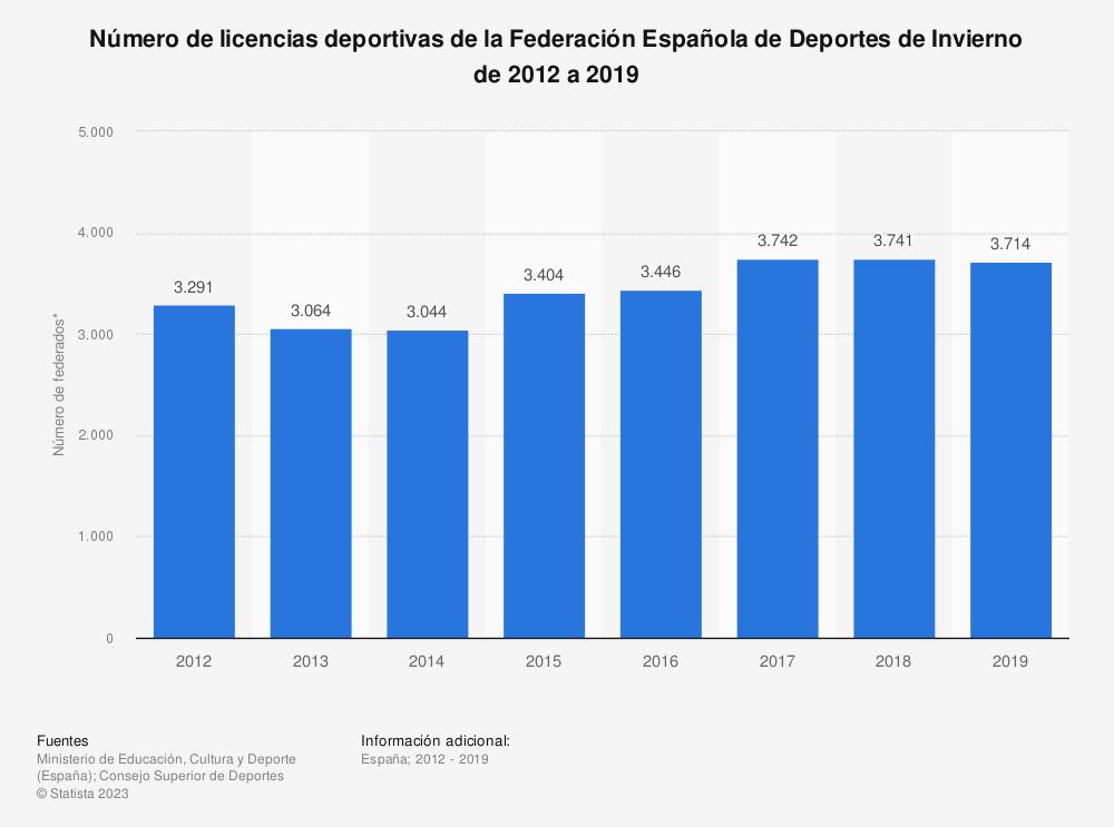 Estadística: Número de licencias deportivas de la Federación Española de Deportes de Invierno de 2012 a 2019 | Statista