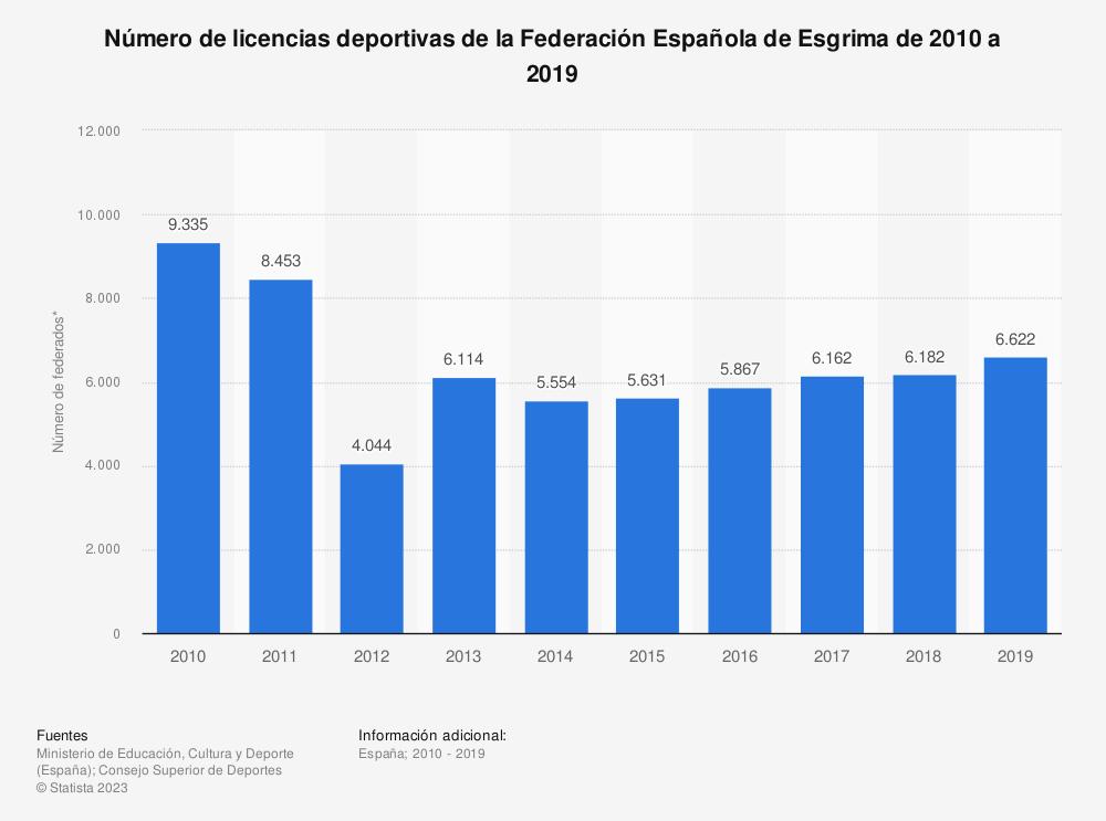 Estadística: Número de licencias deportivas de la Federación Española de Esgrima de 2010 a 2019 | Statista