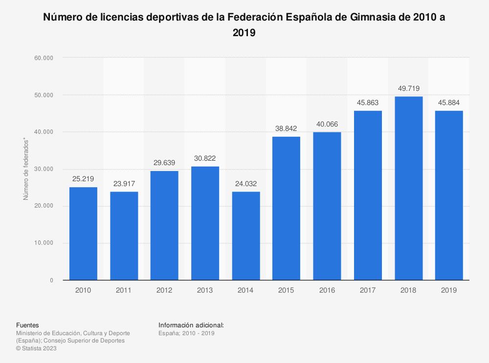 Estadística: Número de licencias deportivas de la Federación Española de Gimnasia de 2010 a 2019 | Statista
