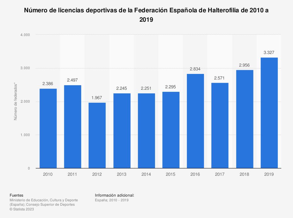 Estadística: Número de licencias deportivas de la Federación Española de Halterofilia de 2010 a 2019 | Statista