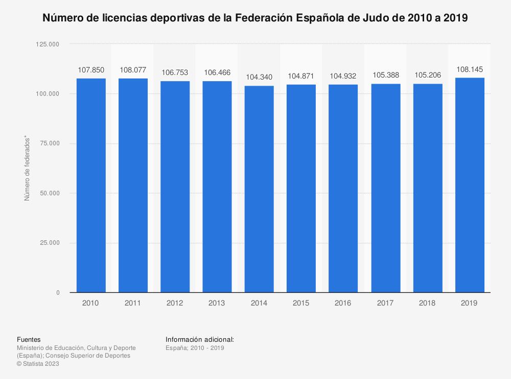 Estadística: Número de licencias deportivas de la Federación Española de Judo de 2010 a 2019 | Statista