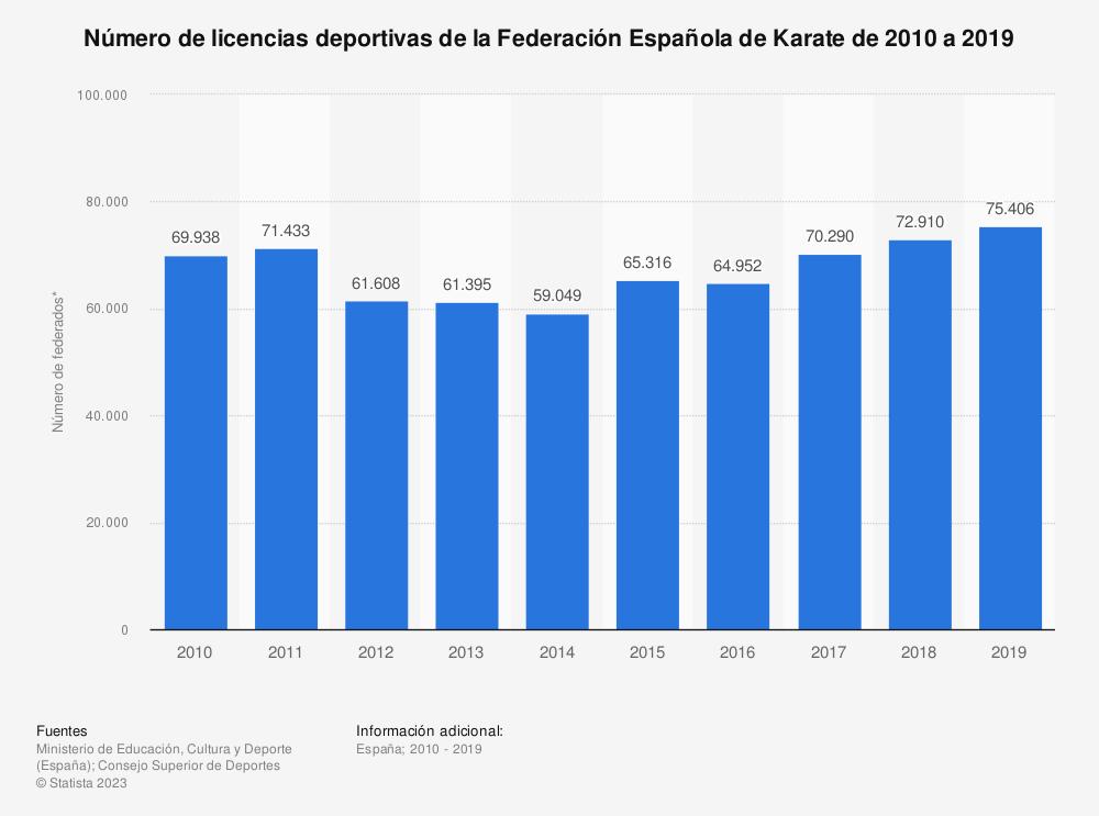 Estadística: Número de licencias deportivas de la Federación Española de Karate de 2010 a 2019 | Statista