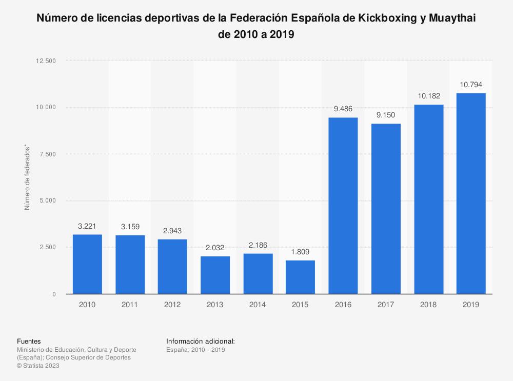 Estadística: Número de licencias deportivas de la Federación Española de Kickboxing y Muaythai de 2010 a 2019 | Statista