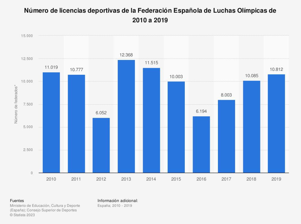 Estadística: Número de licencias deportivas de la Federación Española de Luchas Olímpicas de 2010 a 2019 | Statista