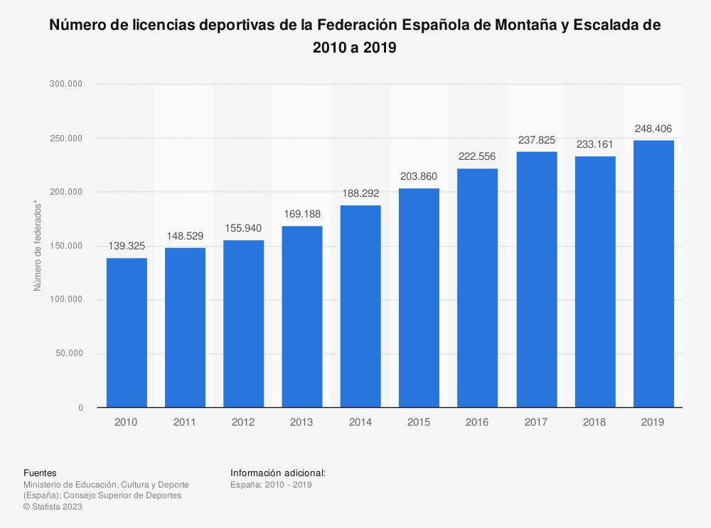 Estadística: Número de licencias deportivas de la Federación Española de Montaña y Escalada de 2010 a 2019 | Statista