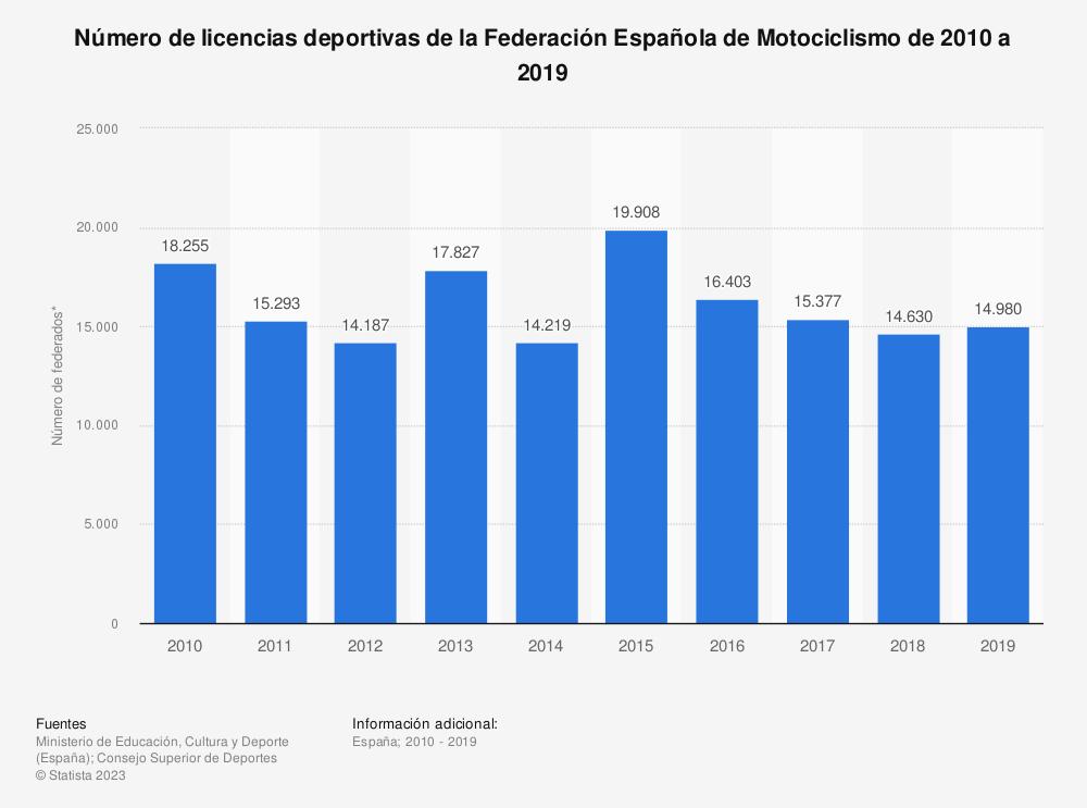 Estadística: Número de licencias deportivas de la Federación Española de Motociclismo de 2010 a 2019 | Statista