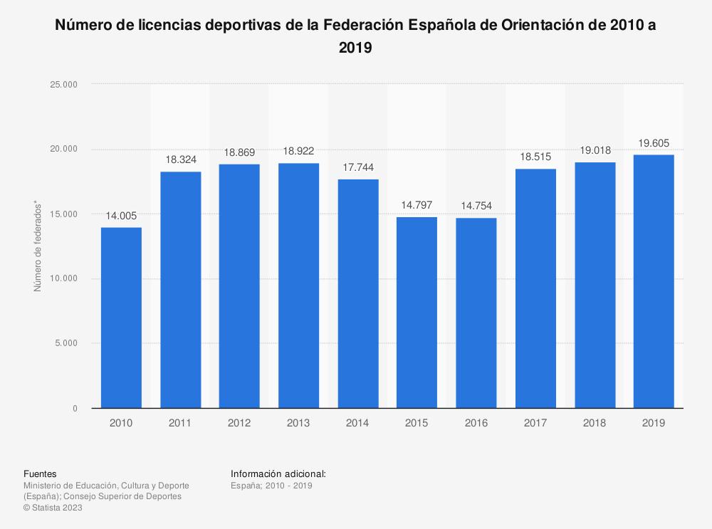 Estadística: Número de licencias deportivas de la Federación Española de Orientación de 2010 a 2019 | Statista
