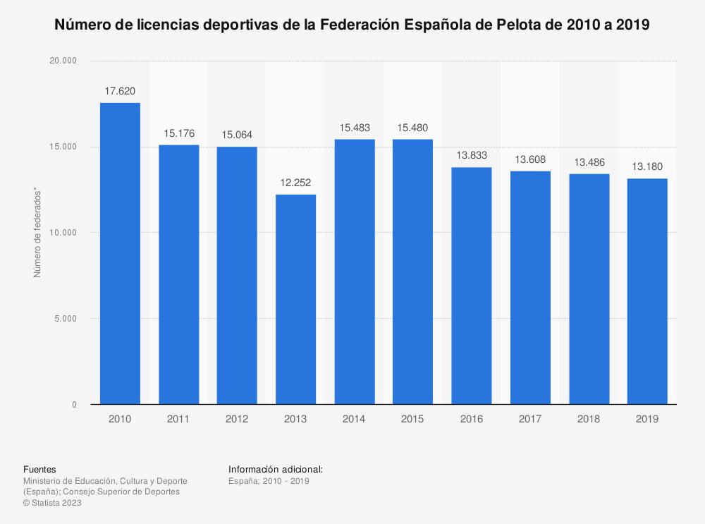 Estadística: Número de licencias deportivas de la Federación Española de Pelota de 2010 a 2019 | Statista