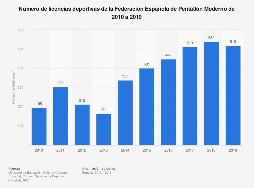 Estadística: Número de licencias deportivas de la Federación Española de Pentatlón Moderno de 2010 a 2019 | Statista