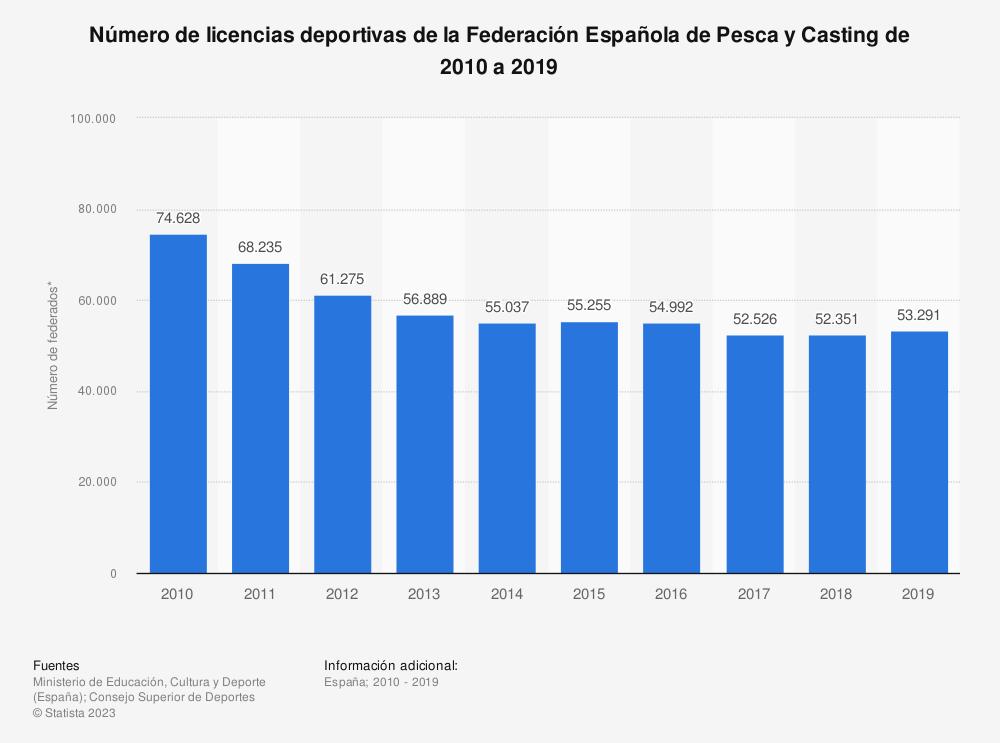 Estadística: Número de licencias deportivas de la Federación Española de Pesca y Casting de 2010 a 2019 | Statista