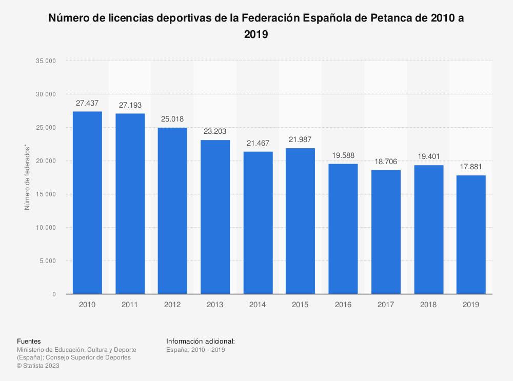 Estadística: Número de licencias deportivas de la Federación Española de Petanca de 2010 a 2019 | Statista