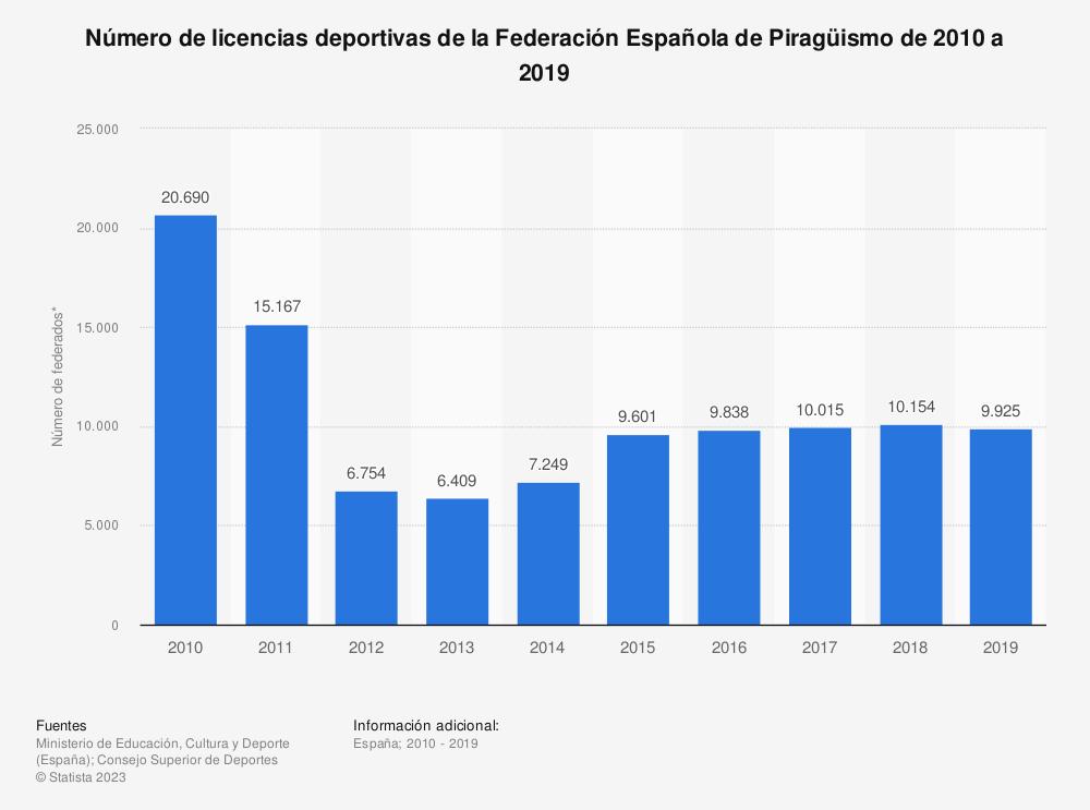 Estadística: Número de licencias deportivas de la Federación Española de Piragüismo de 2010 a 2019 | Statista