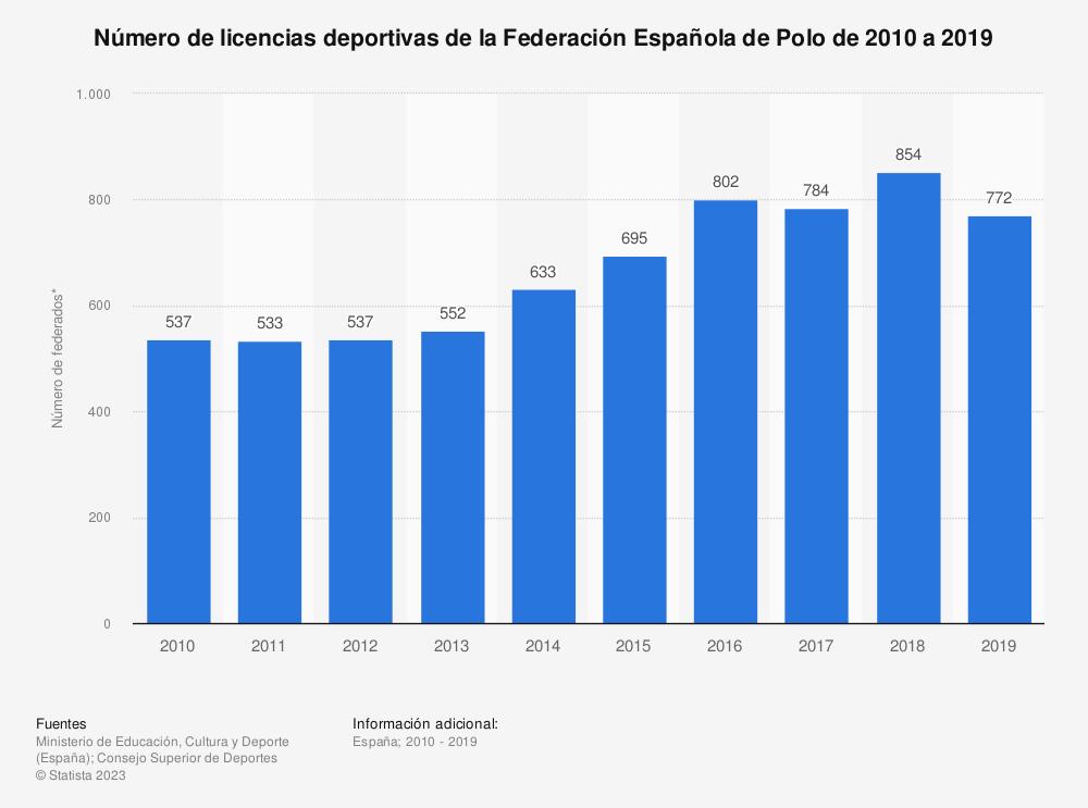 Estadística: Número de licencias deportivas de la Federación Española de Polo de 2010 a 2019 | Statista