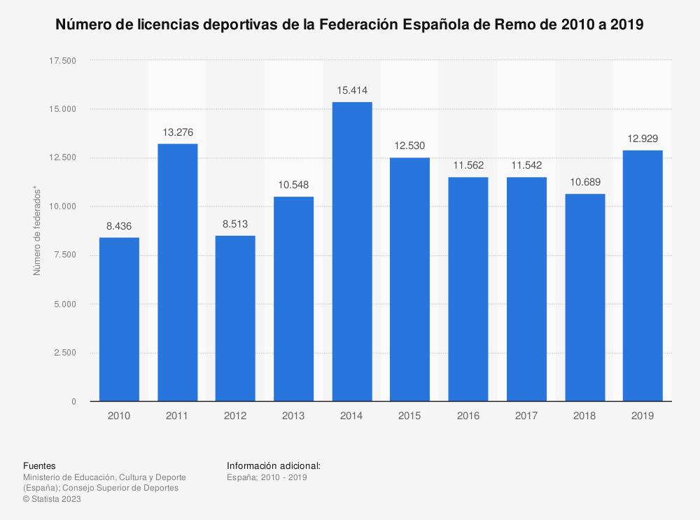 Estadística: Número de licencias deportivas de la Federación Española de Remo de 2010 a 2019   Statista