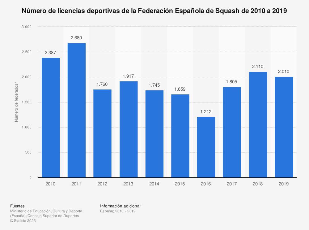 Estadística: Número de licencias deportivas de la Federación Española de Squash de 2010 a 2019 | Statista