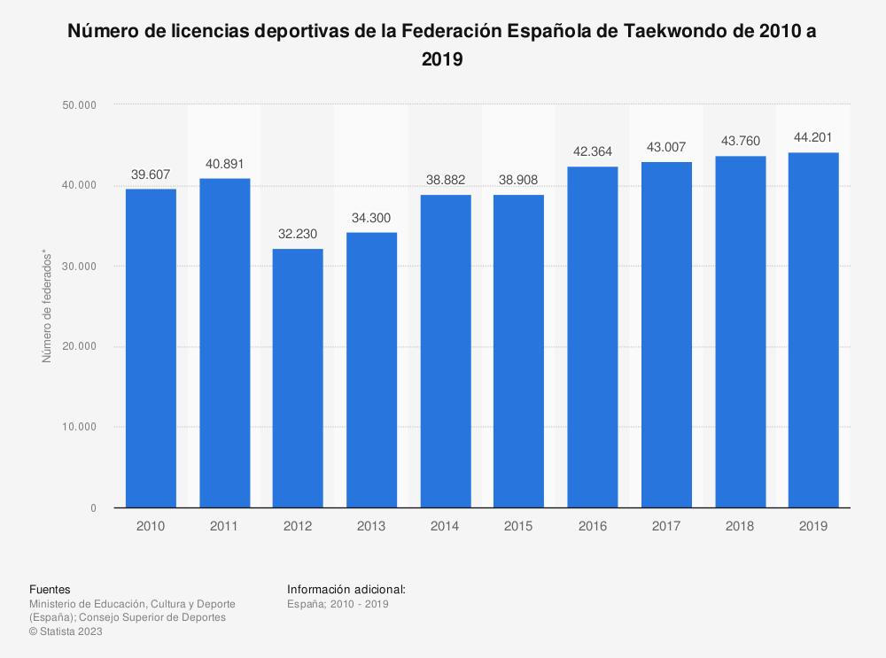 Estadística: Número de licencias deportivas de la Federación Española de Taekwondo de 2010 a 2019 | Statista
