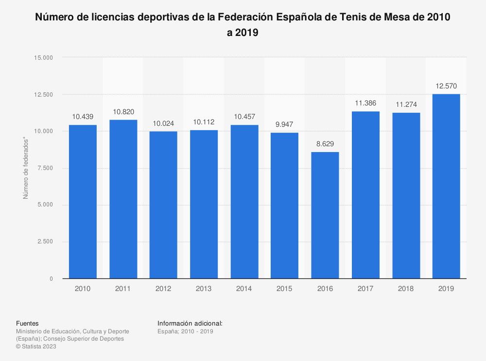 Estadística: Número de licencias deportivas de la Federación Española de Tenis de Mesa de 2010 a 2019 | Statista